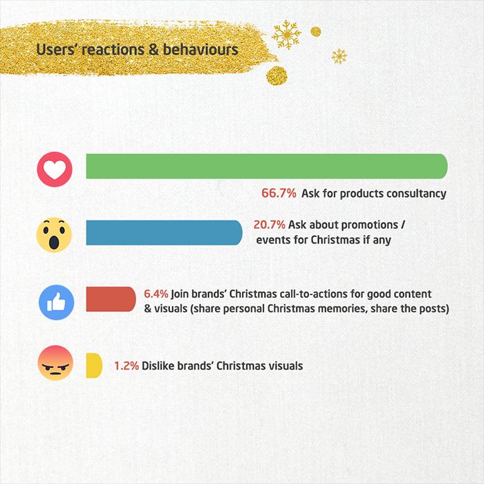 phản ứng của khách hàng với nội dung bán hàng