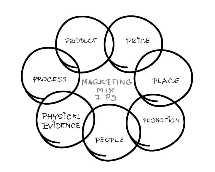 marketing mix la gi 02