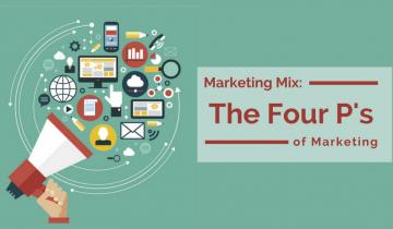 marketing mix la gi