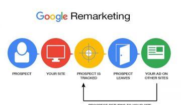 Remarketing là gì? Lí do vì sao 90% doanh nghiệp hiện nay sử sụng Remarketing?