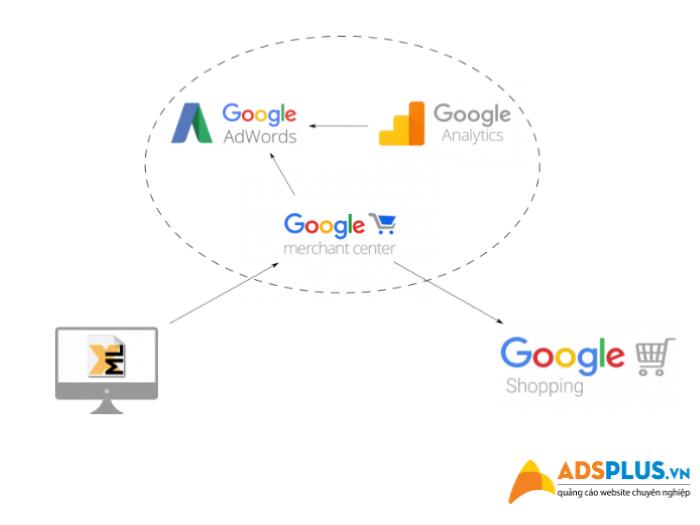 các bước chạy Google Shopping quảng cáo mua sắm