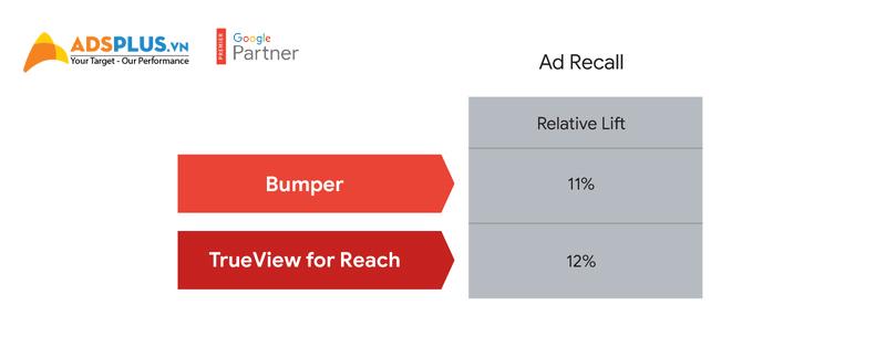 Tối ưu chi tiêu google ads