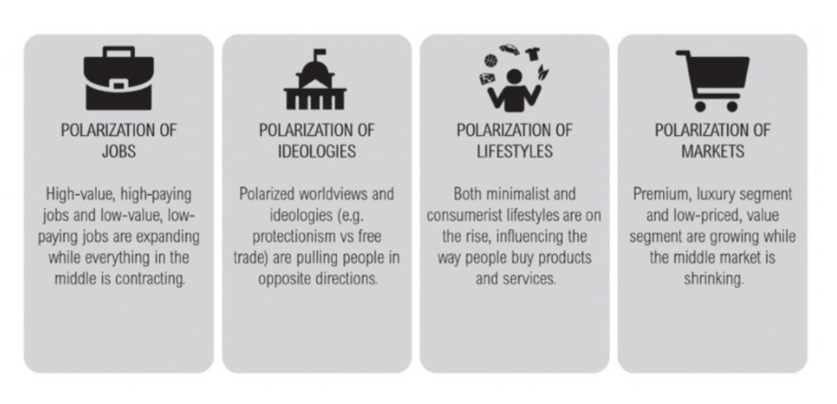 Sự phân cực thịnh vượng marketing 5.0