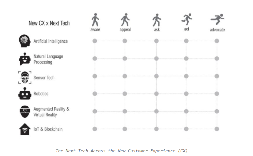 trải nghiệm của khách hàng về Marketing 5.0