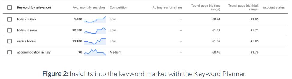 phân tích từ khóa google bằng keyword planner