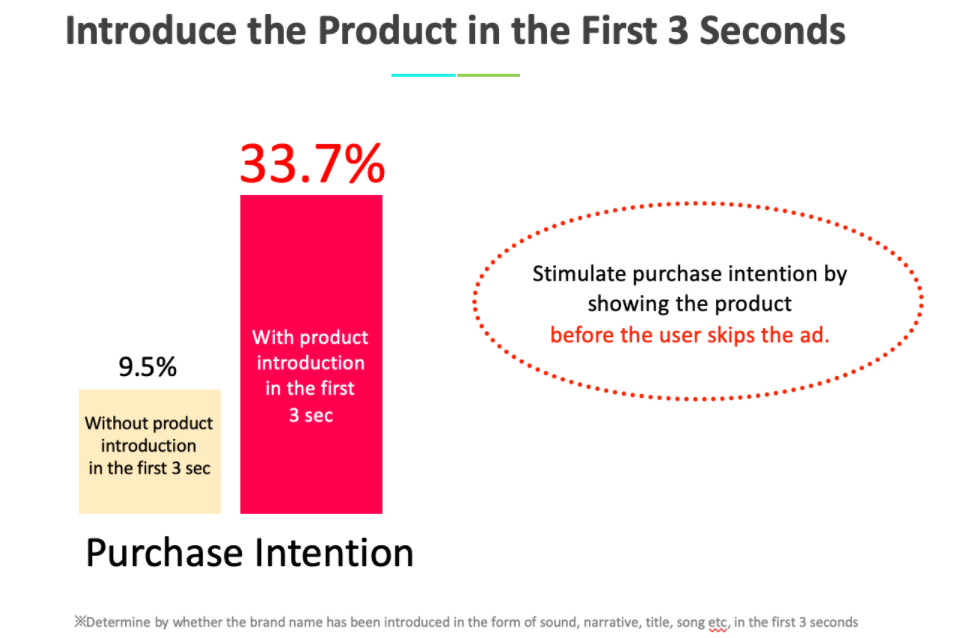Giới thiệu sản phẩm trong 3 giây đầu tiên