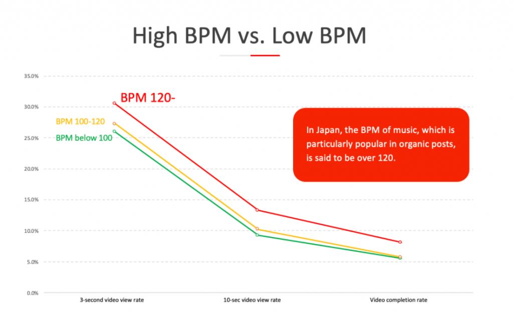 Sử dụng Nhạc nền với BPM cao khi tạo quảng cáo trên tiktok