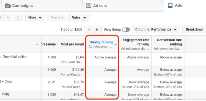 Điểm xếp hạng chất lượng thấp cho quảng cáo Facebook và Instagram