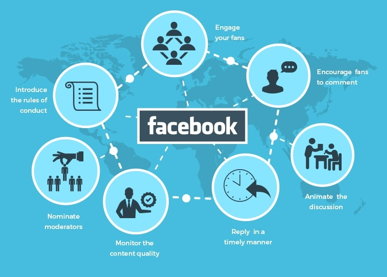Kết quả hình ảnh cho fb marketing