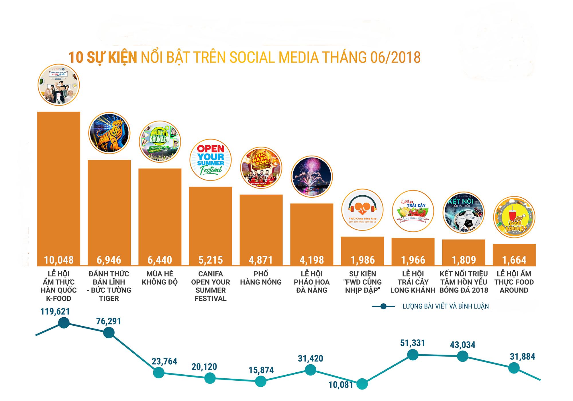 bảng xếp hạng  social media